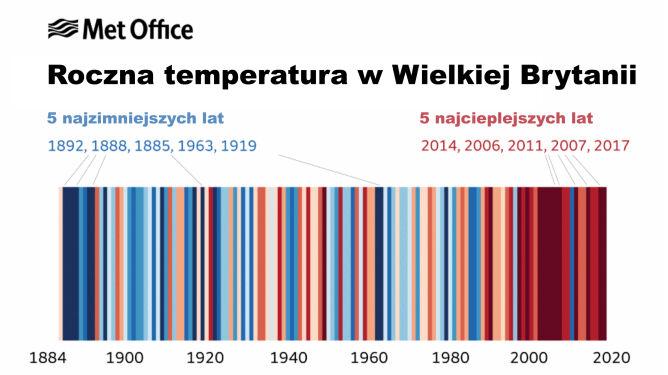 Wykres temperatury rocznej w Wielkiej Brytanii