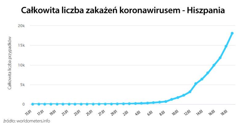 Liczba potwierdzonych przypadków koronawirusa w Hiszpanii (worldometers.info)