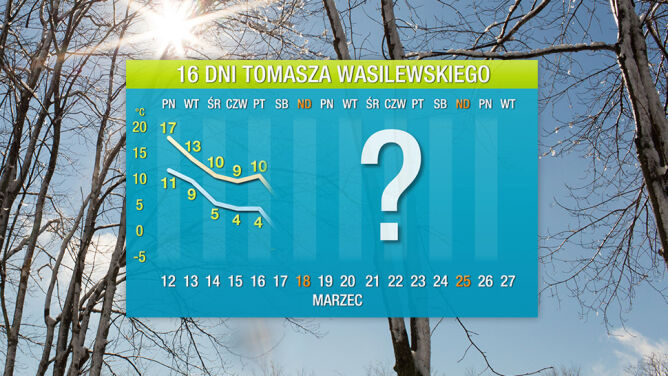 Pogoda na 16 dni: <br />klęska chwilowego ocieplenia